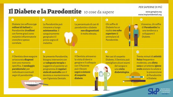 parodontitediabete